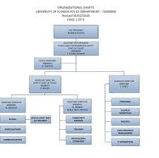 Ftc Organizational Chart Organizational Charts University Of Florida Police Department