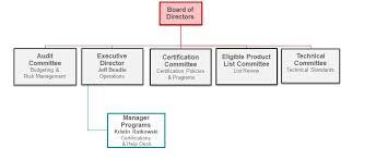 Sigis Organizational Structure