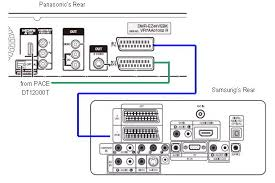 is there a diagram to help me connect a tv to a cable box and on the panasonic s remote press on input select to cycle through the available external sources tuner av1 av2 av3 dv