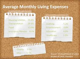 average monthly expenses college student budgeting financial education program university of montana