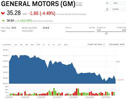General Motors Organizational Chart 2018 Gm Stock General Motors Stock Price Today Markets Insider