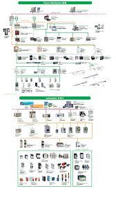 Schneider Organization Chart Schneider Electric Sinomation