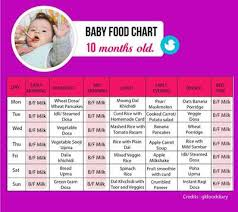 10 Month Baby Food Chart Food Chart For A 10 Month Old Baby Tinystep