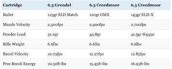 6 5 Grendel Vs 6 5 Creedmoor Which New 6 5 Cartridge Is