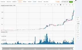 Ethereum Price Analysis May 17 23 Bitcoin Central