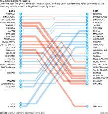 Asia Charts Review Four Major Changes In Global Prosperity Viz Harvard