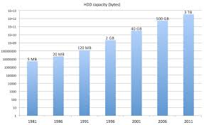 Information Explosion How Rapidly Expanding Storage Spurs