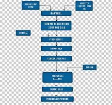 Portland Cement Flowchart Process Flow Diagram Manufacturing