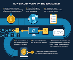 A more exhaustive list can be found online, but i'll list out a few of the important ones. The In Depth Guide To Bitcoin That Won T Leave You Frustrated