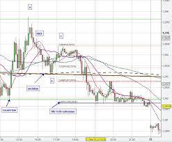 Forex Fx Charts Forex Chart Pattern Trading Analysis Fx Market Price