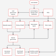 Format Flow Chart Model Diagram Business Flowchart Swimlane