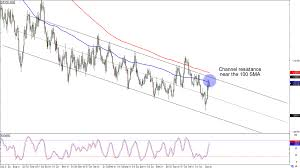 Chart Art Trend Retracement Plays On Eur Usd And Aud Usd