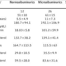 Microalbumin Levels Chart Correlation Of Microalbuminuria With Duration Of Diabetes In
