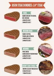 Grilling Bison Buffalo Steak Doneness Chart Sayersbrook