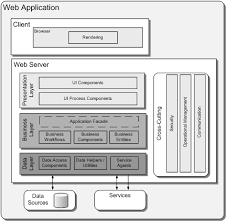 Web Applications Architectures Application Architecture Guide Chapter 15 Web