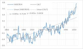 for 2016 2016 for aerosols when calculating the model value for 2016 2016 the slope of the trend line from 1850 2016 is very close and the model under