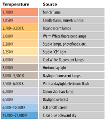 Light K Chart Science Of Colour Light Prismtech Graphics