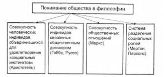 Философское осмысление общества Философия Навчальні матеріали  Понимание общества в философии