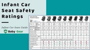infant car seat safety rating 10babygear