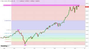 Djia Index Futures Chart The Curious Chart Of Djia Northmantrader