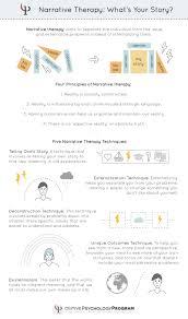 Narrative Development Chart 19 Narrative Therapy Techniques Interventions Worksheets
