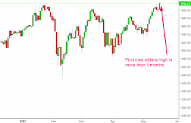 Stock Market Chart Last 6 Months What Happens Next When Small Cap Russell Leads The Stock
