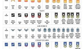 military rank chart awesome ranks u s navy by us