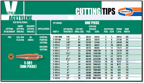 Victor Acetylene Cutting Tip Chart Victor Torches