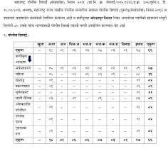 Kolhapur Police Bharti 2017 Details Application Form