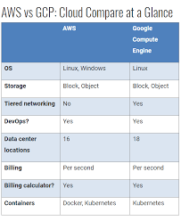 Aws Vs Azure Comparison Chart Aws Vs Azure Vs Google Cloud Which One To Choose