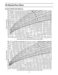 Calculating Velocity Pres