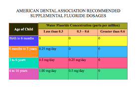 Fluoride Chart Confused About Fluoride Community Dental