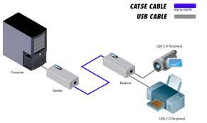 ext usb2 0 lr gefen usb 2 0 extender gefen usb 2 0 extender wiring diagram