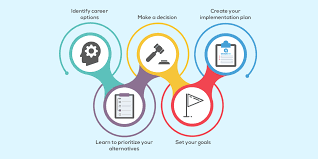 career plan how to establish a right career plan for success