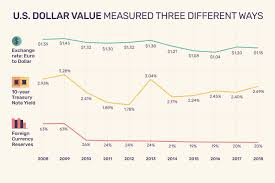 Dollar Value Chart 2016 Value Of The Us Dollar Trends Causes Impacts