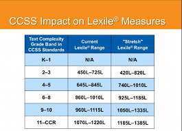 Lexile Grade Level Chart Pdf Lexile Grade Level Chart Achieve Bedowntowndaytona Com