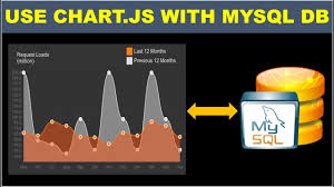 How To Use Chart Js With Mysql Database 2019 Php Video