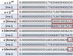 Numeric Precision In Microsoft Excel Wikipedia