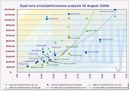 Cpu Cost Performance Chart Updated Price Performance Chart Reflects Single Day Amd