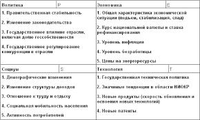 Реферат Стратегический менеджмент com Банк рефератов  Стратегический менеджмент