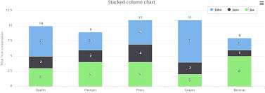 Stacked Bar Chart Chart Js Example Angular Chart Js How To Show Numbers In Each Bar Of