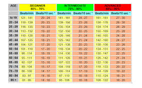 Optimal Heart Rate Chart Work Out Basics