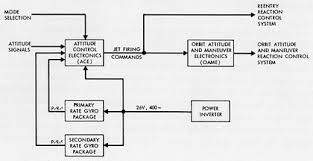 functional block diagram functional block diagram