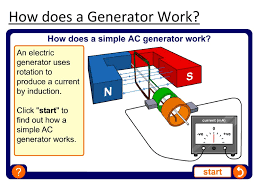 Image Animation How Does Generator Work Turbine Generator Alternating Current Generator Ppt Download
