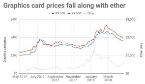 Graphic Card Price Chart Why This Years Insane Graphics Card Price Surge Might Be