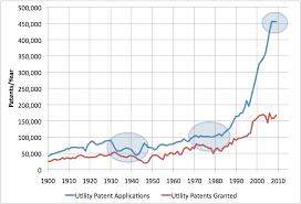 Early Warning Patent Stats Chart