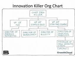 Innovation Killer Org Chart Chief Idea Killer Vp Of Vp Of Vp