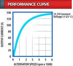 denso one wire alternator diagram images alternator wiring medium amp heavy duty alternators denso