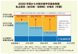 高校生 等 奨学 給付 金 支給 日 いつ 2020