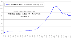Real Estate Index Chart Us Real Estate Index Long Term Chart Ny New York About